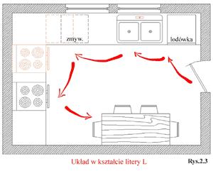 Kuchnia w układzie L